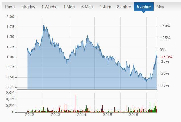 mybet_holding_aktienkurs_grafik