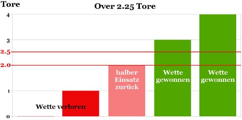 over 2.25 erklärung