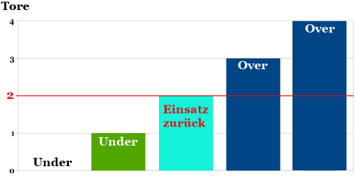 over under 2.00 erklärung