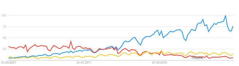 google trends wettanbieter deutschland