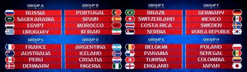 WM 2018 Gruppenauslosung